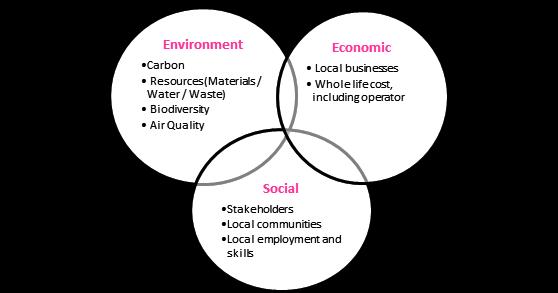 Midland Metro Alliance - sustainability